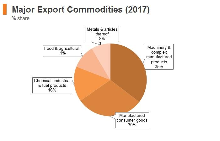 Graph: Estonia major export commodities (2017)