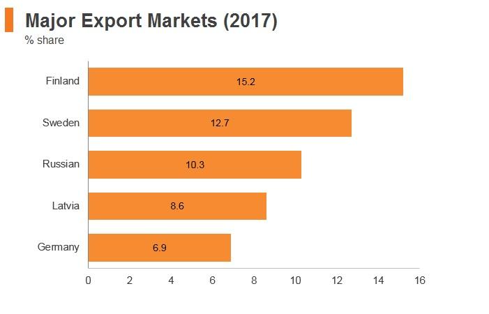 Graph: Estonia major export markets (2017)