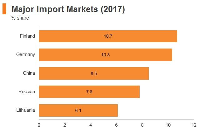 Graph: Estonia major import markets (2017)