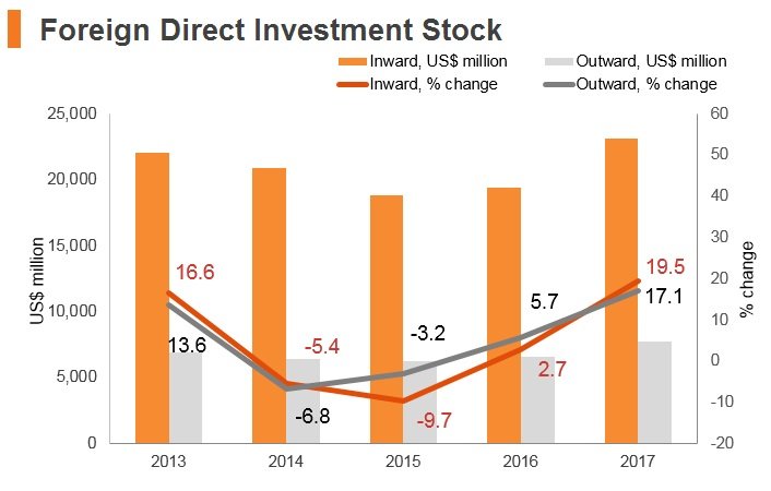 Graph: Estonia FDI stock