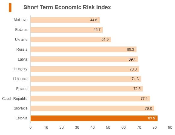 Graph: Estonia short term economic risk index