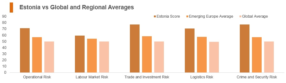 Graph: Estonia vs global and regional averages