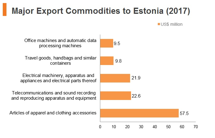 Graph: Major export commodities to Estonia (2017)