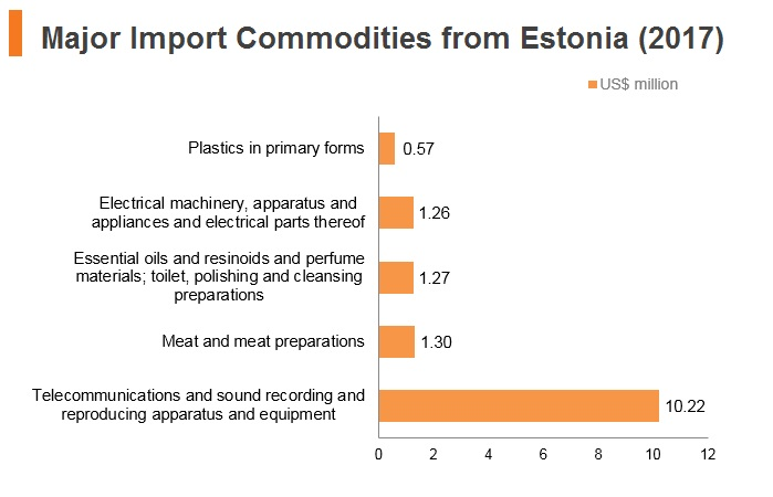 Graph: Major import commodities from Estonia (2017)