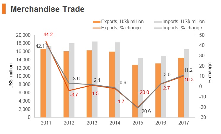 Graph: Estonia merchandise trade