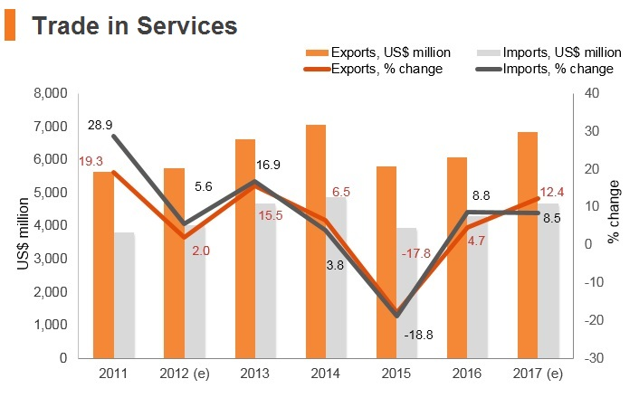 Graph: Estonia trade in services