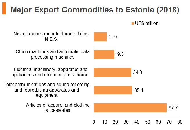 Graph: Major export commodities to Estonia (2018)