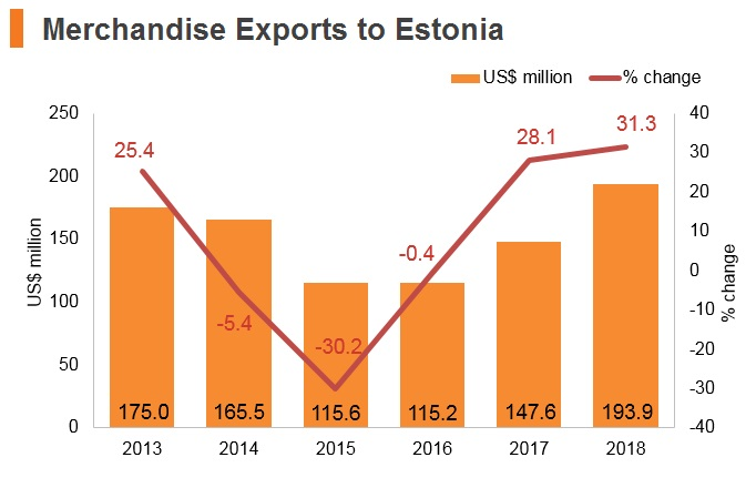 Graph: Merchandise exports to Estonia
