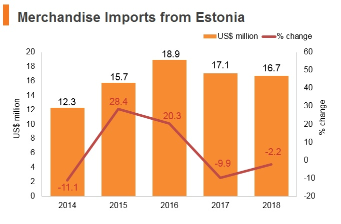 Graph: Merchandise imports from Estonia