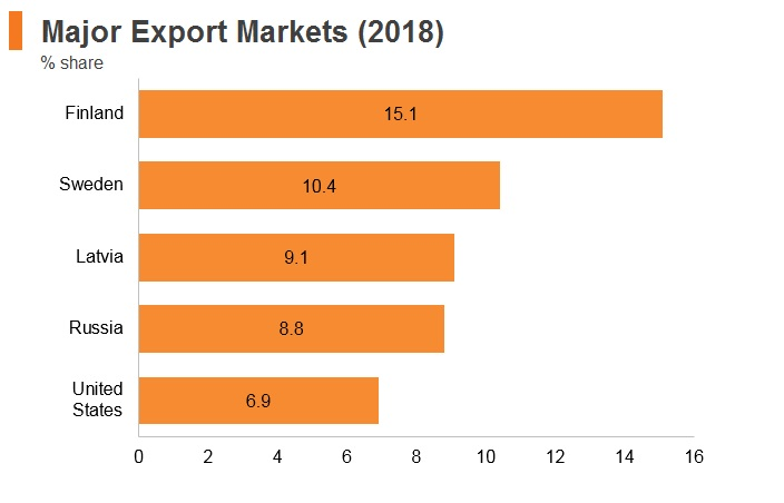 Graph: Estonia major export markets (2018)