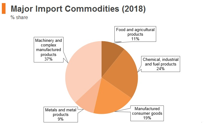 Graph: Estonia major import commodities (2018)