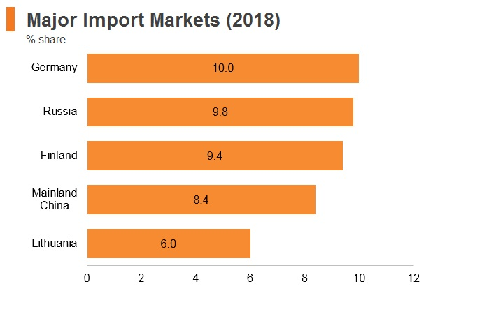 Graph: Estonia major import markets (2018)