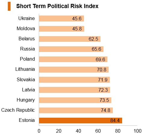 Graph: Estonia short term political risk index
