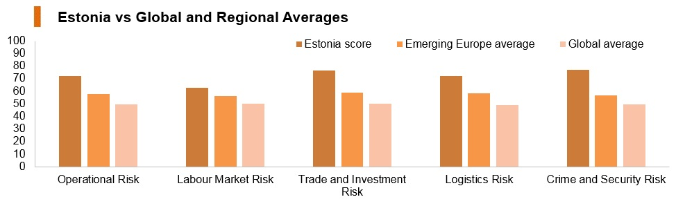 Graph: Estonia vs global and regional averages