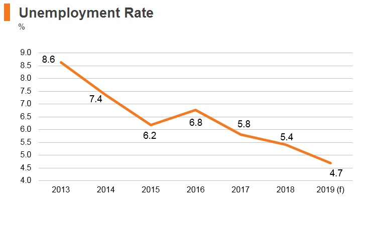 Graph: Estonia unemployment rate