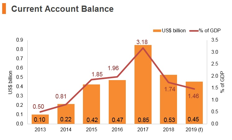 Graph: Estonia current account balance