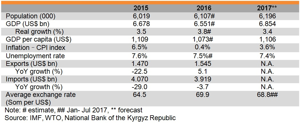 Table: Major economic indicators of Kyrgyzstan