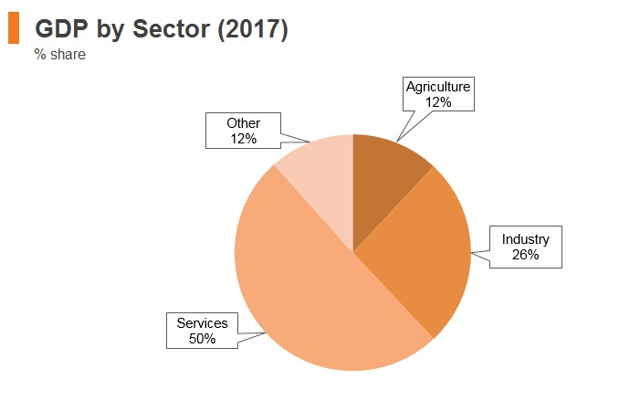 Graph: Kyrgyzstan GDP by sector (2017)
