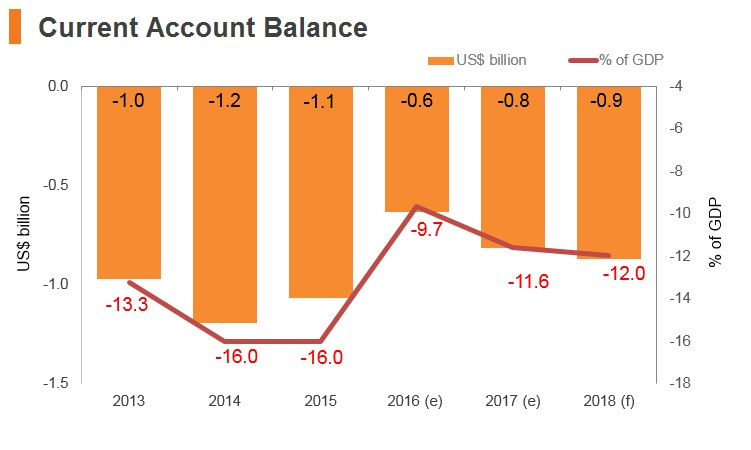 Graph: Kyrgyzstan current account balance