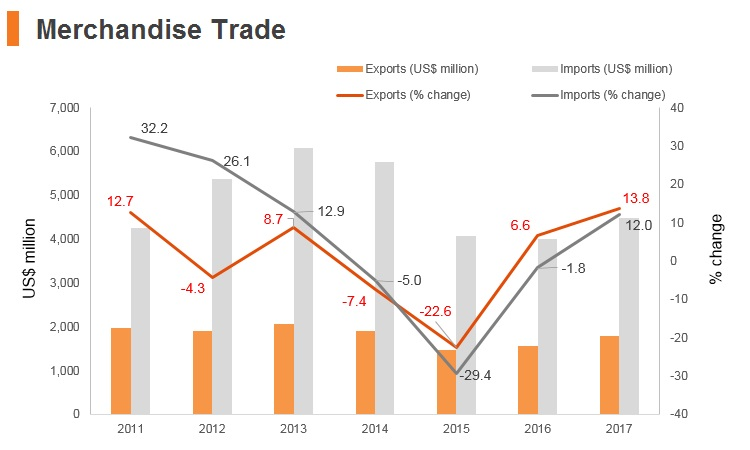 Graph: Kyrgyzstan merchandise trade