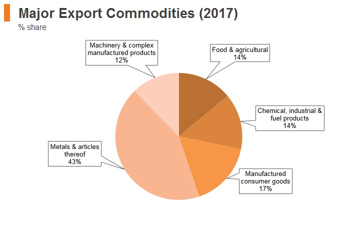 Graph: Kyrgyzstan major export commodities (2017)