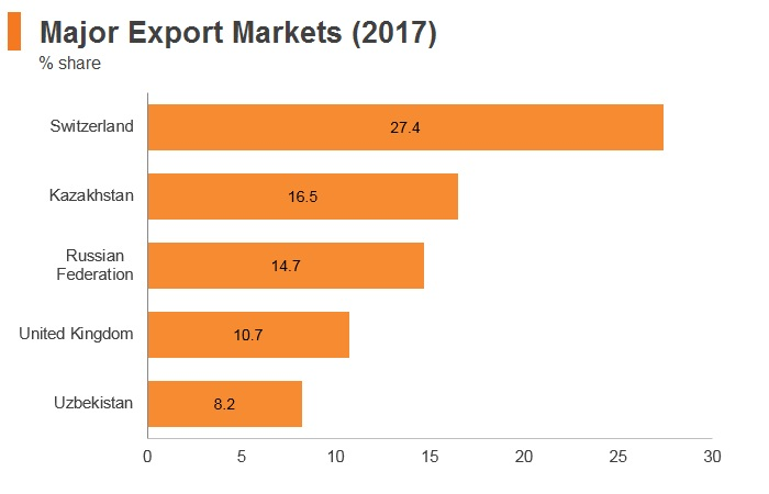 Graph: Kyrgyzstan major export markets (2017)