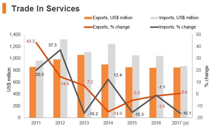 Graph: Kyrgyzstan trade in services