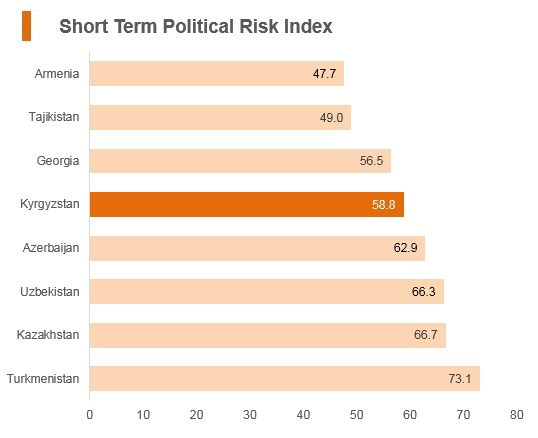 Graph: Kyrgyzstan short term political risk index