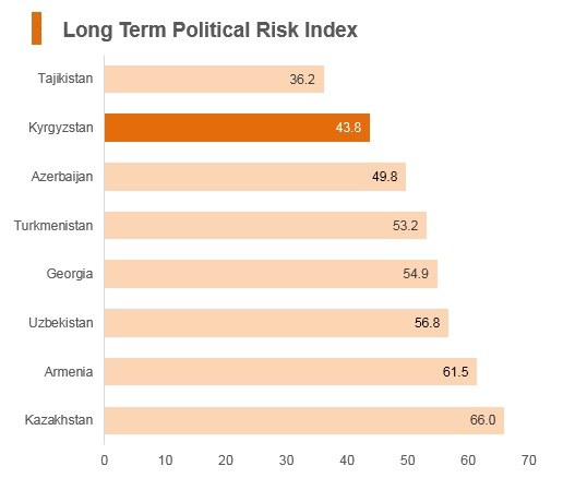 Graph: Kyrgyzstan long term political risk index