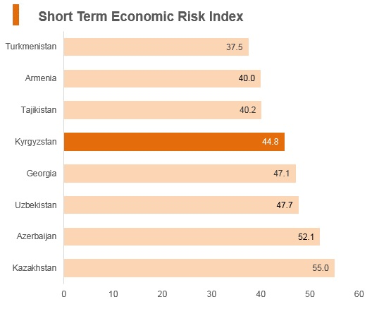 Graph: Kyrgyzstan short term economic risk index