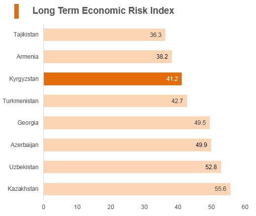 Graph: Kyrgyzstan long term economic risk index