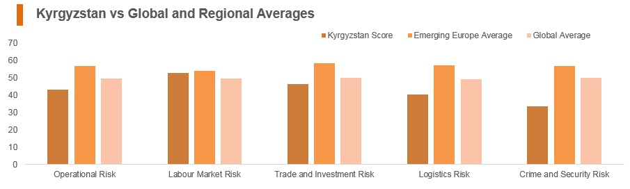 Graph: Kyrgyzstan vs global and regional averages