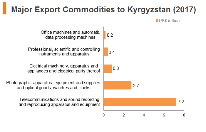 Graph: Major export commodities to Kyrgyzstan (2017)