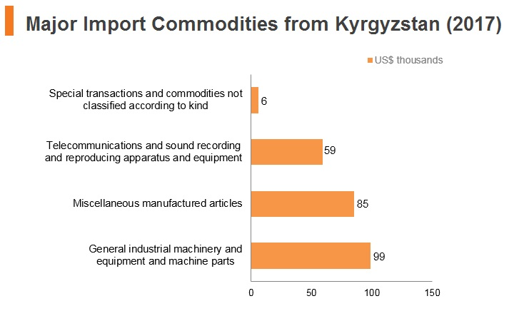 Graph: Major import commodities from Kyrgyzstan (2017)