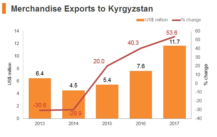 Graph: Merchandise exports to Kyrgyzstan
