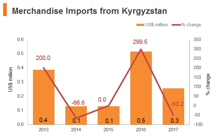 Graph: Merchandise imports from Kyrgyzstan