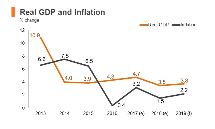 Chart: Kyrgyzstan real GDP and inflation