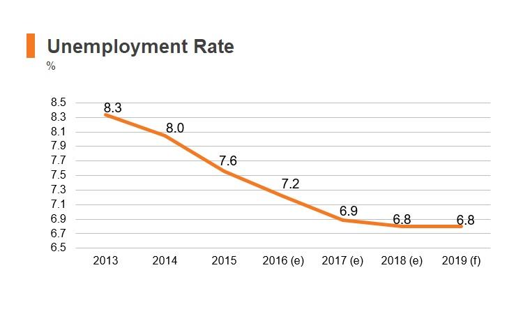Chart: Kyrgyzstan unemployment rate