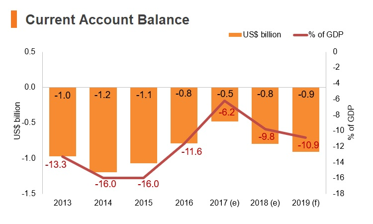 Chart: Kyrgyzstan current account balance