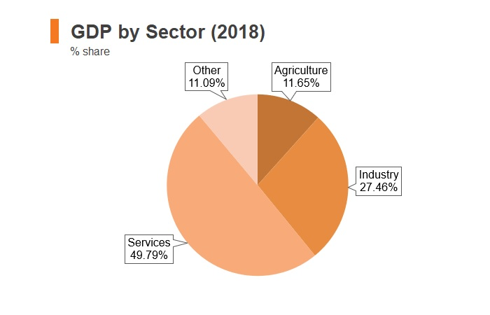 Chart: Kyrgyzstan GDP by sector (2018)