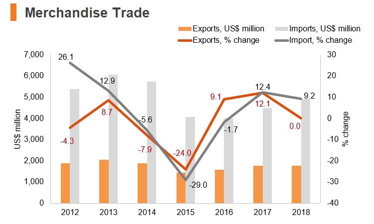 Chart: Kyrgyzstan merchandise trade