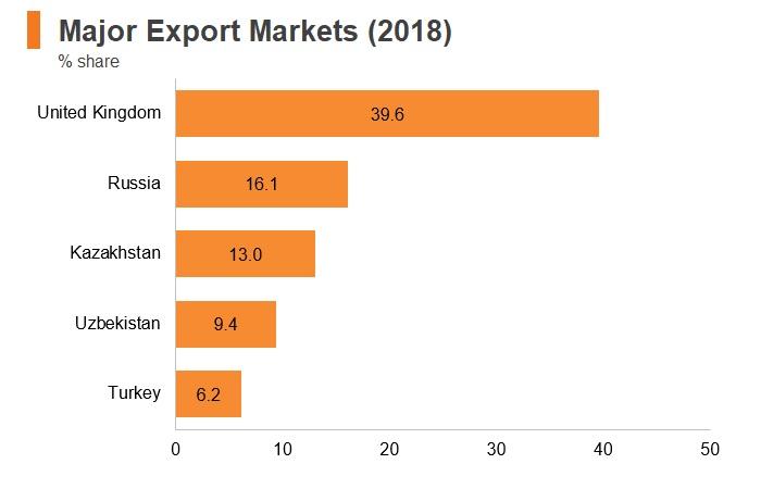 Chart: Kyrgyzstan major export markets (2018)