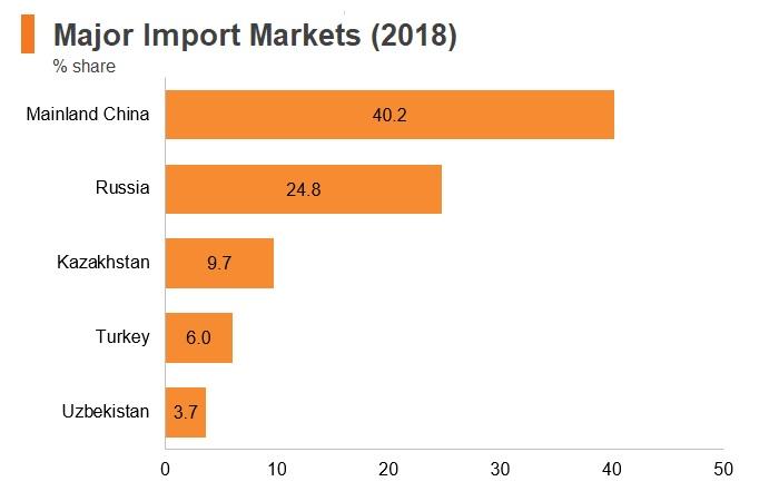 Chart: Kyrgyzstan major import markets (2018)