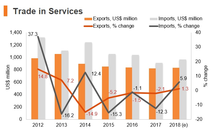Chart: Kyrgyzstan trade in services