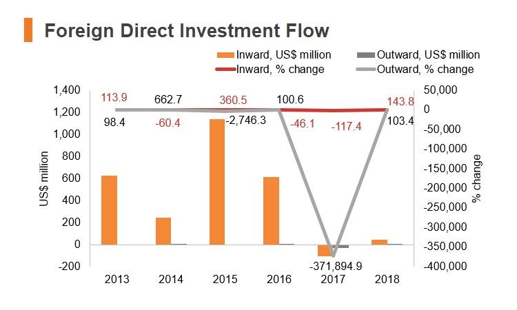 Chart: Kyrgyzstan FDI flow
