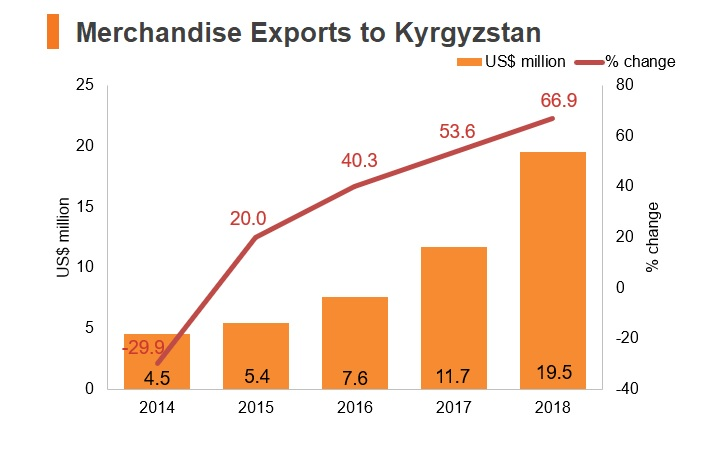 Chart: Merchandise exports to Kyrgyzstan