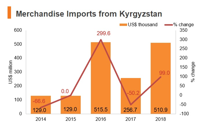 Chart: Merchandise imports from Kyrgyzstan