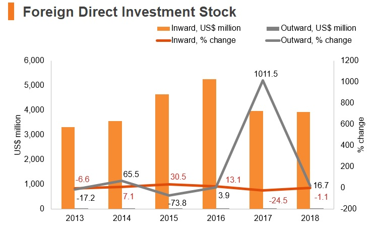 Chart: Kyrgyzstan FDI stock