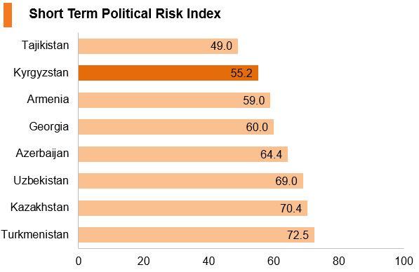 Chart: Kyrgyzstan short term political risk index
