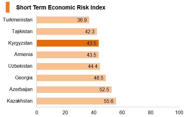 Chart: Kyrgyzstan short term economic risk index